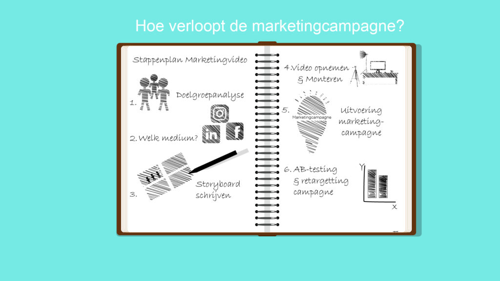 Stappenplan marketingvideo