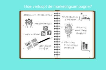 Stappenplan marketingvideo